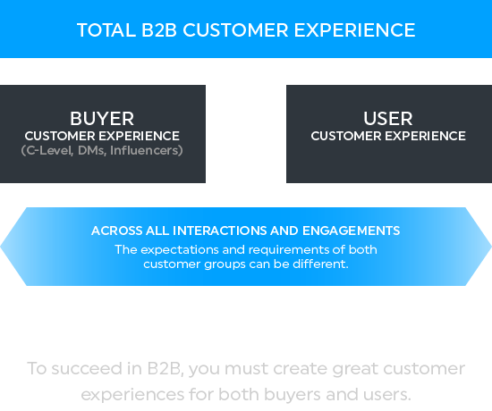 total_b2b_customer_experience