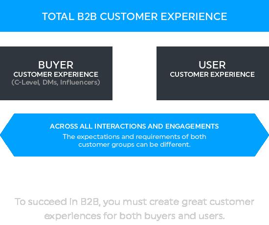 total_b2b_customer_experience